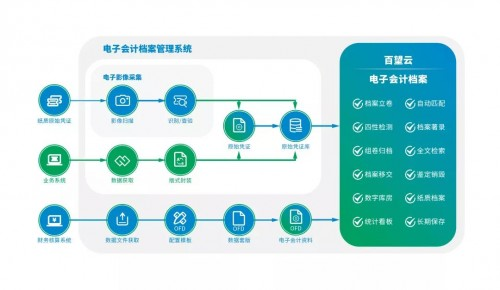 智能化财税助推数字化建设 ——金田铜业电子会计档案建设启示录