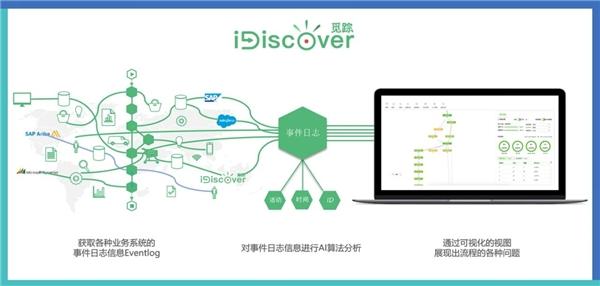 腾讯签约容智流程挖掘iDiscover,优化HR部门业务流程