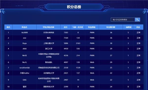 """强网精英鏖战争锋 第五届""""强网杯""""线上赛圆满结束"""