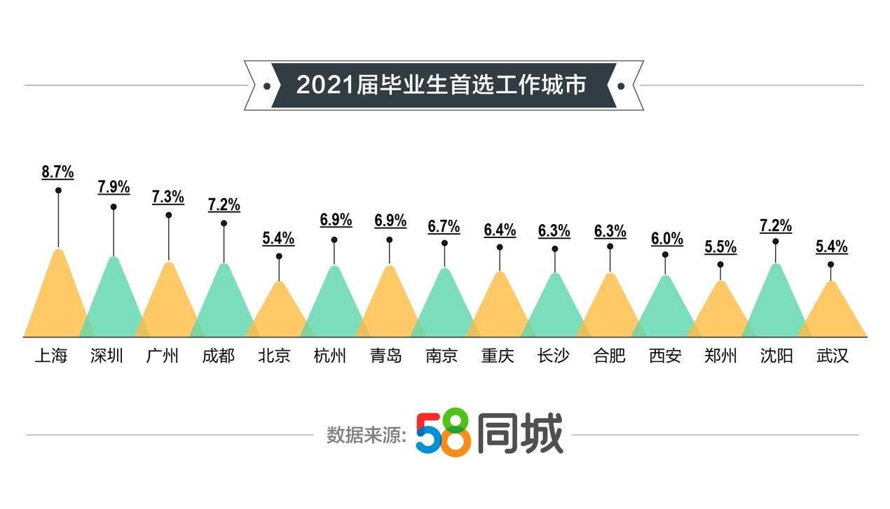 58同城解读毕业生就业新趋势:一线城市设计类岗位薪资最高,重庆为毕业生就业热门城市