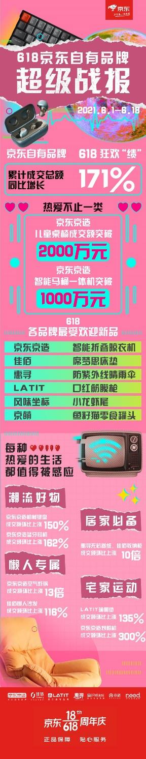 感应C2M新爆品,6.18当天京东自有品牌9小时超去年全天成交额