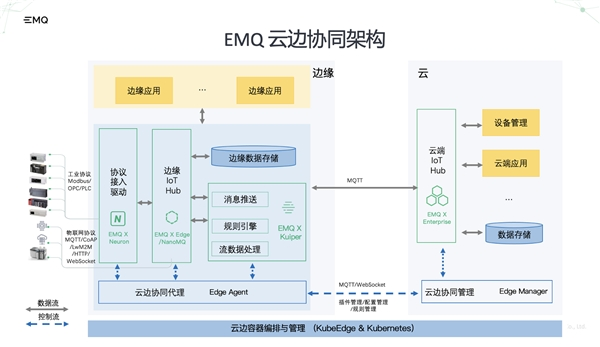 榜单 EMQ映云科技入选2021·中国边缘计算企业20强