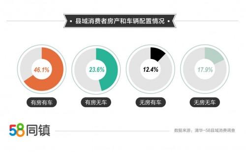 58同镇联合清华解码县域消费市场:超八成家庭年收入不足10万,房产拥有率近七成