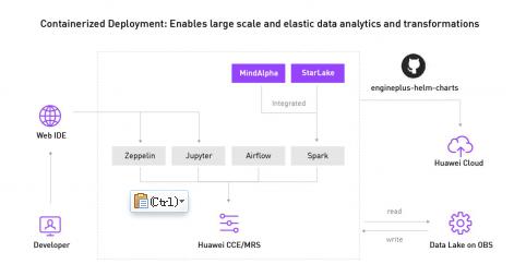重磅:EnginePlus联手华为云 赋能企业数字化转型