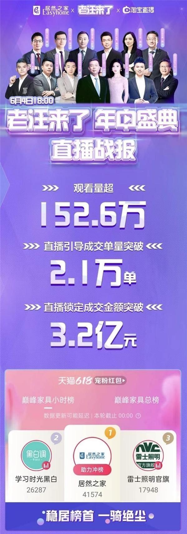 6·18线上线下全域共振 居然之家销售额破79亿 引导成交激增219%
