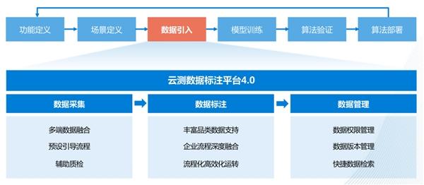 """2021年""""中国式创新案例TOP100""""出炉,云测数据标注平台获行业专家高度认可"""