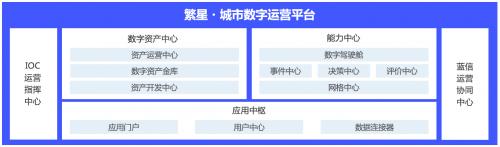 """中国系统发布""""一网统管""""解决方案和繁星平台产品"""