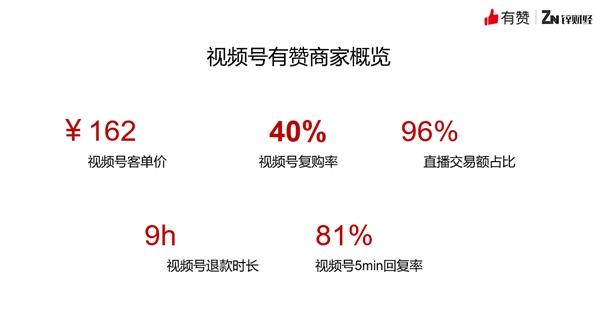 有赞视频号商家爆发式增长: GMV环比增长4倍,转化率环比超3倍