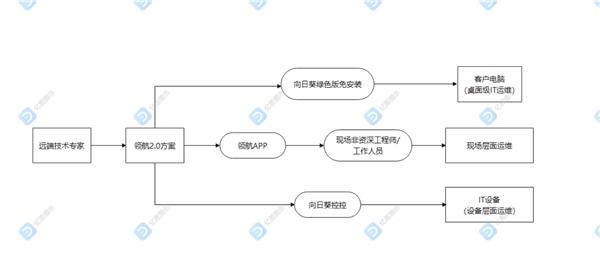 远程运维如何突破桌面级限制 立体化远程运维方案浅析