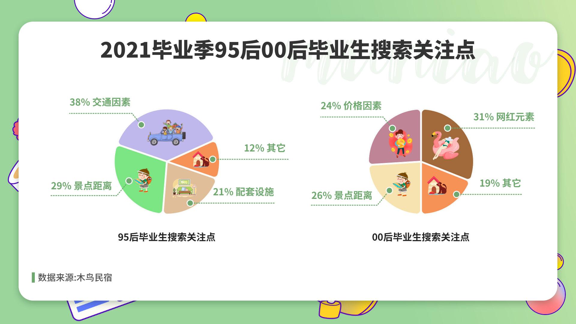 木鸟民宿毕业季数据报告:00后住宿看颜值,小众景点种草多