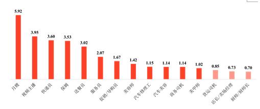 58同城解析生活服务业就业趋势:求职者更偏爱深圳,服务员招聘求职需求最旺盛