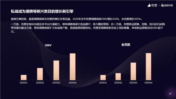 有赞潮牌商家交易额同比增369% ,正式发布潮牌行业解决方案