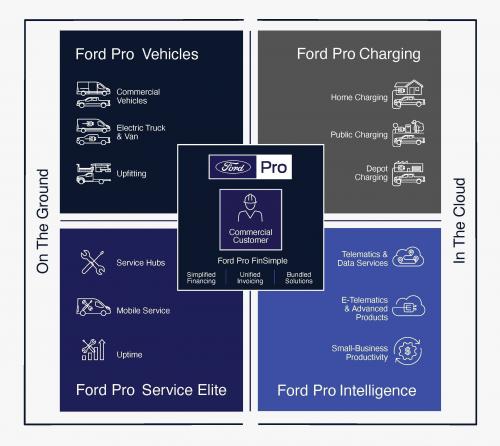 """服务升级,福特汽车建立全新""""Ford Pro""""车辆服务和分销业务"""