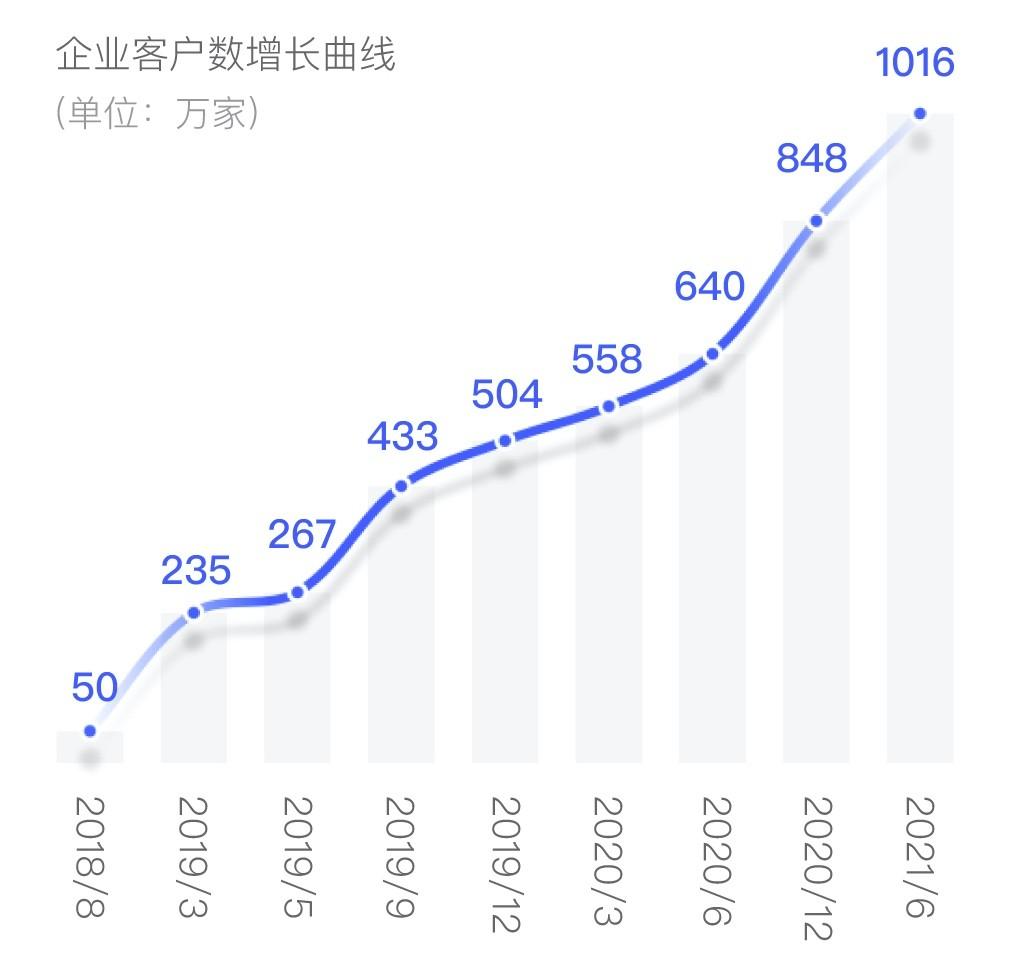 上上签2021年中报告:客户量级过千万,行业唯一战略并购